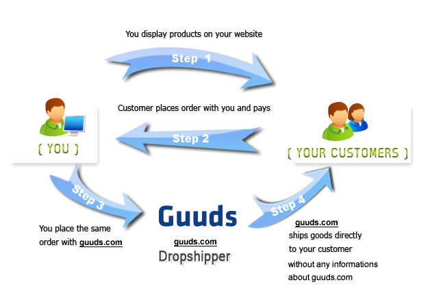Wholesale Dropship service at guuds.com